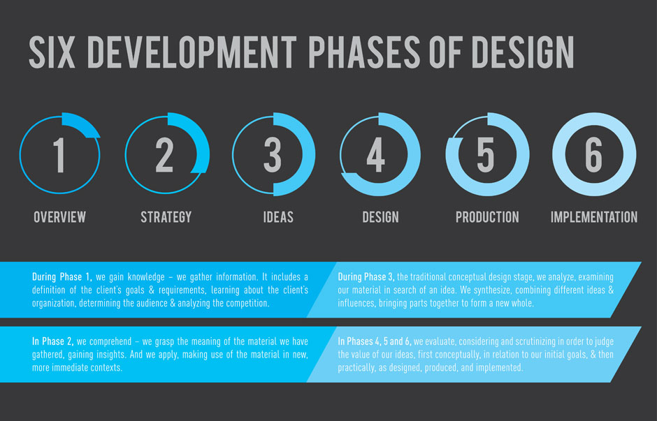 12 Architectural Design Process Infographics Images Website Design Process Infographic