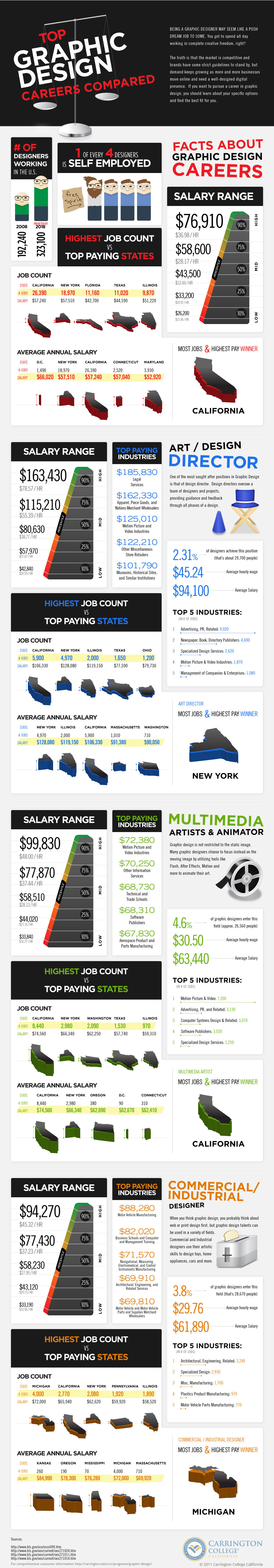 15 Infographic Information Graphic Design Career Images
