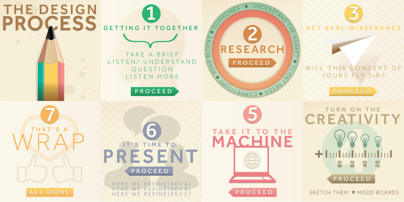 16 Design Process Infographics Images