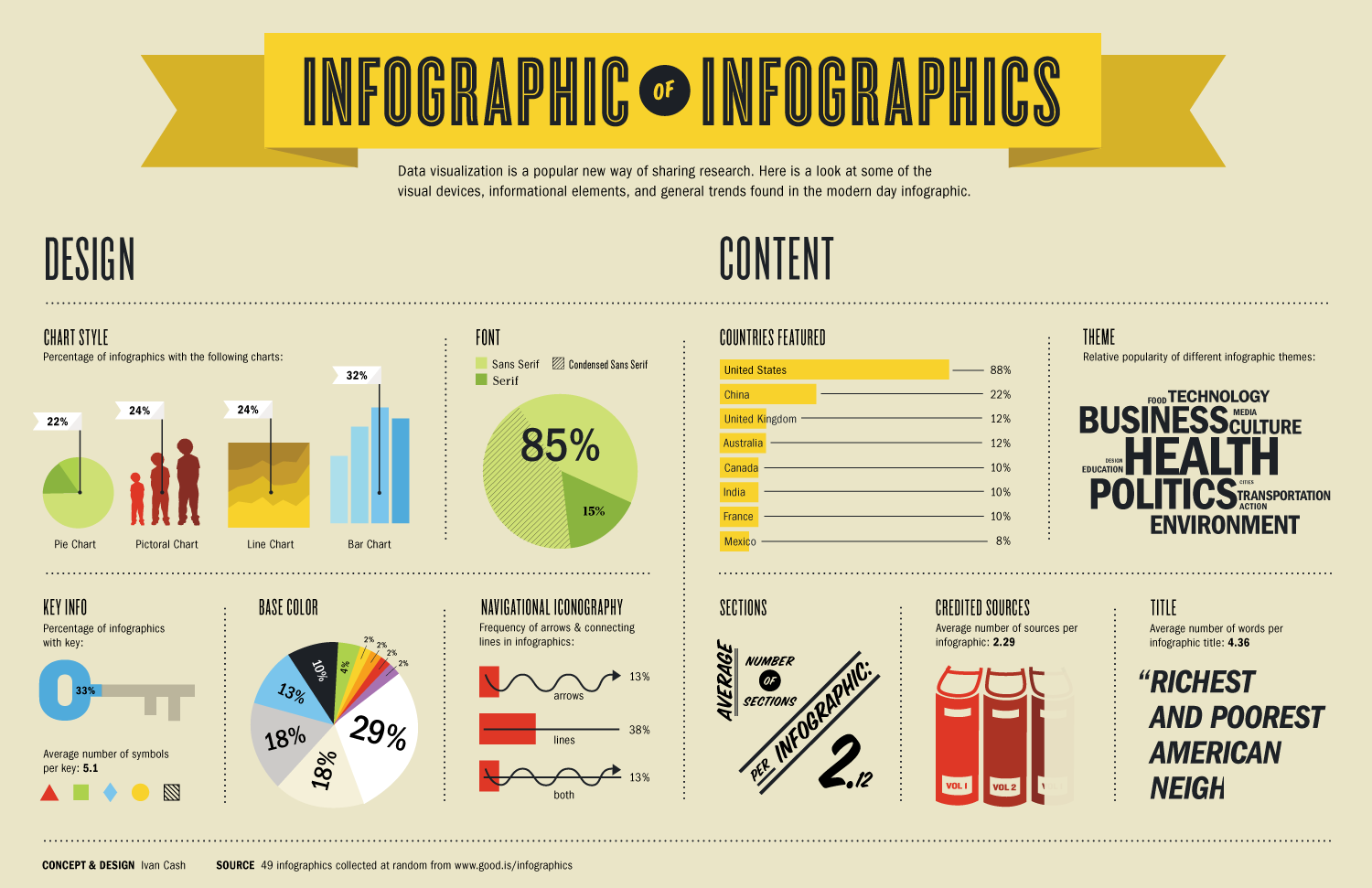 13 Infographic About Graphic Design Images