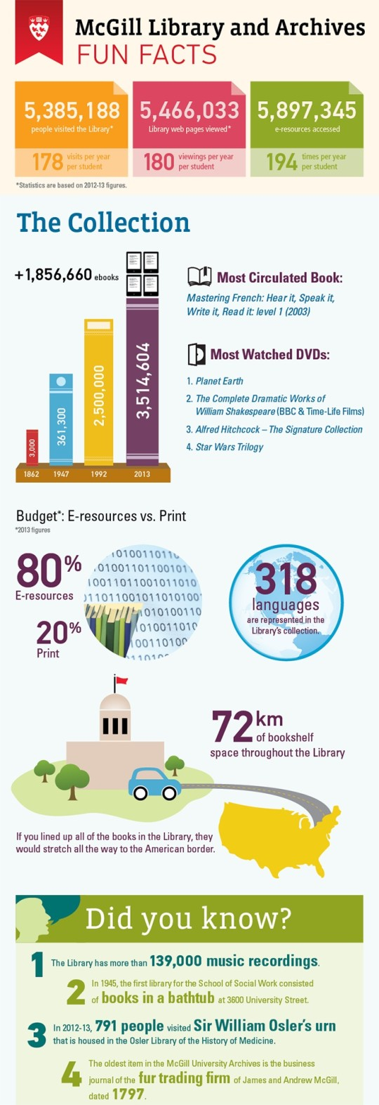 Library Infographic