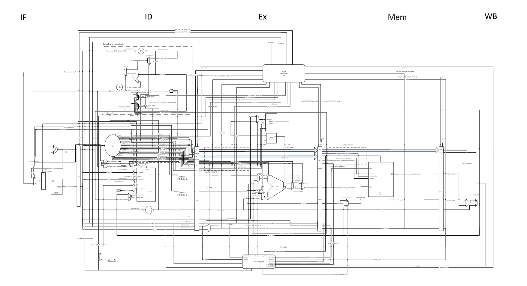 MIPS Processor Architecture