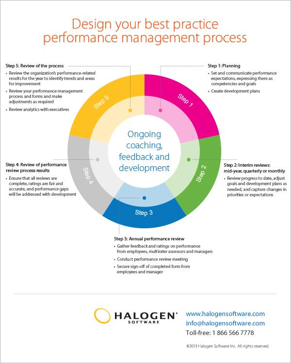 explain the link between organisational success performance management and reward So part of performance management is setting goals this is the critical link between employee performance and strategic drivers for organizational success.