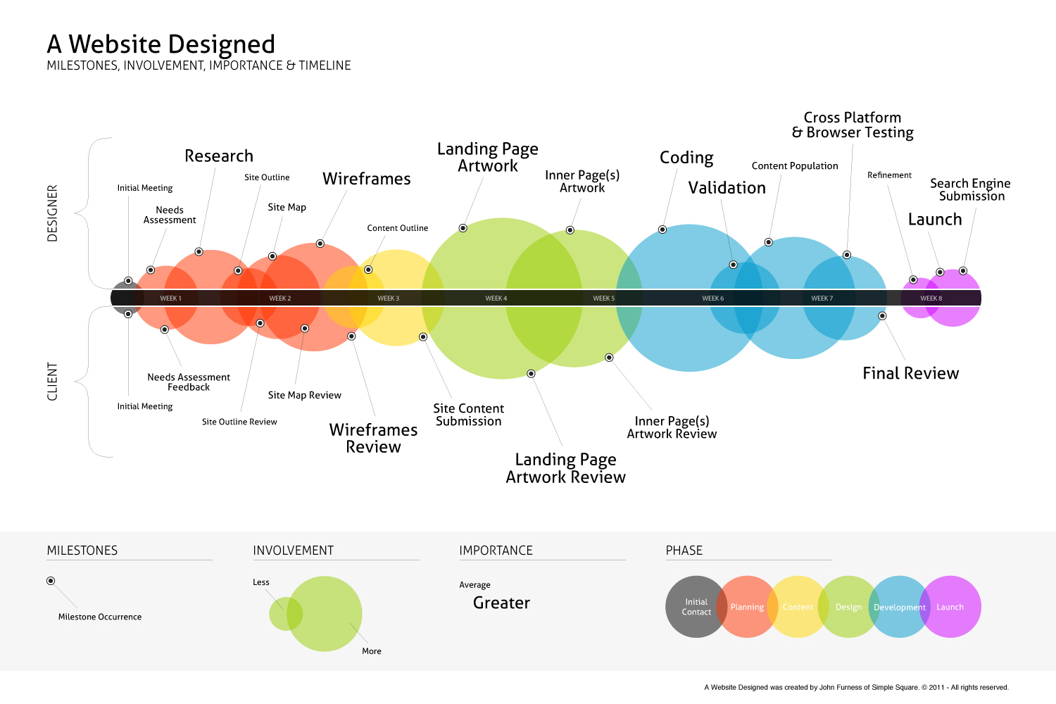 12 Website Design Process Infographic Images