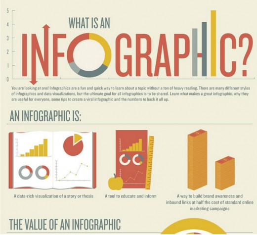 What Is Infographic Design